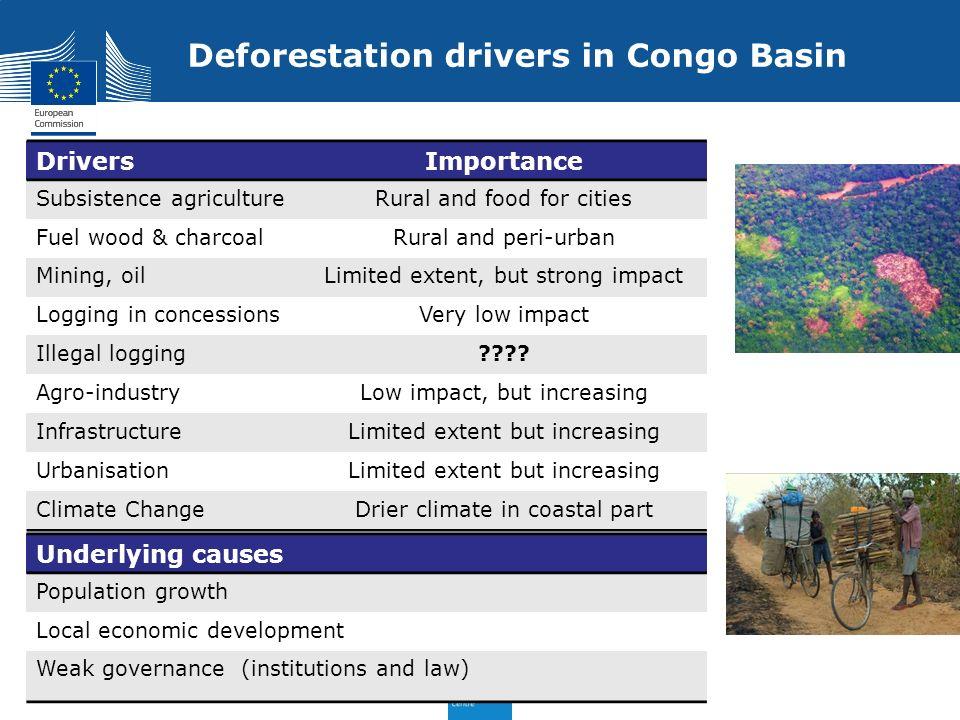 Deforestation drivers in Congo Basin