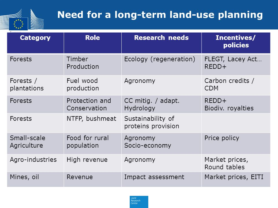 Need for a long-term land-use planning
