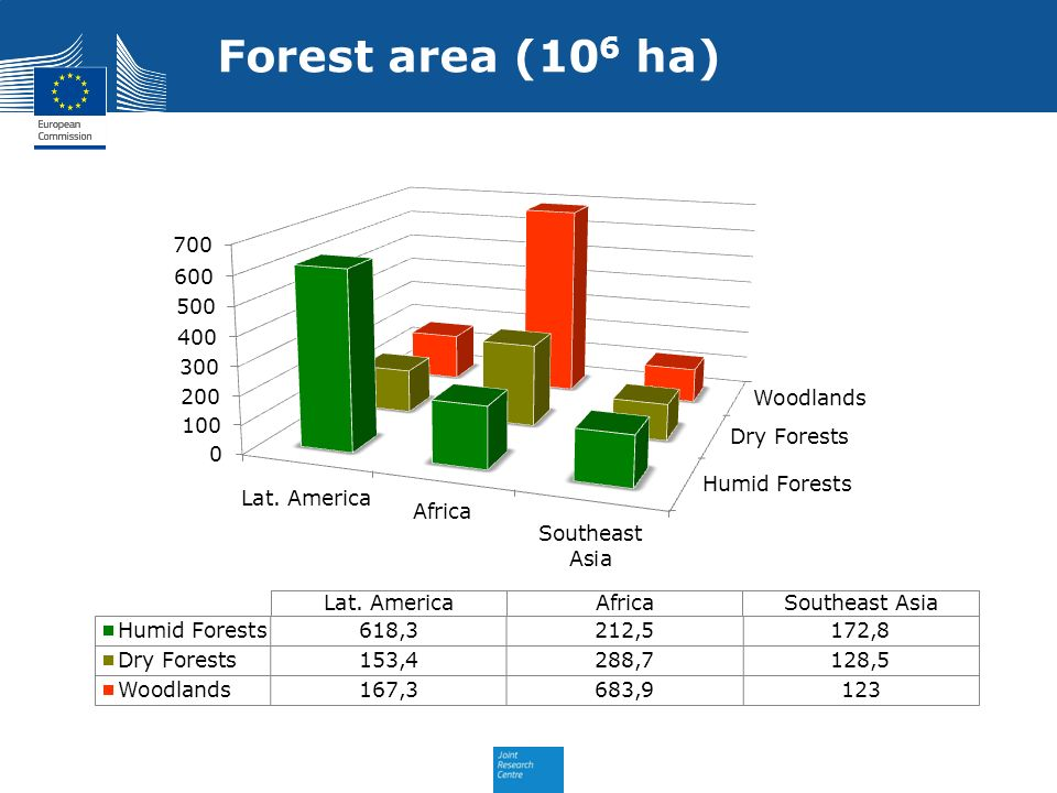 Forest area (106 ha)