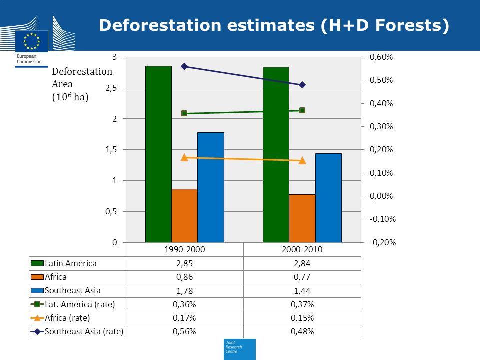 Deforestation estimates (H+D Forests)