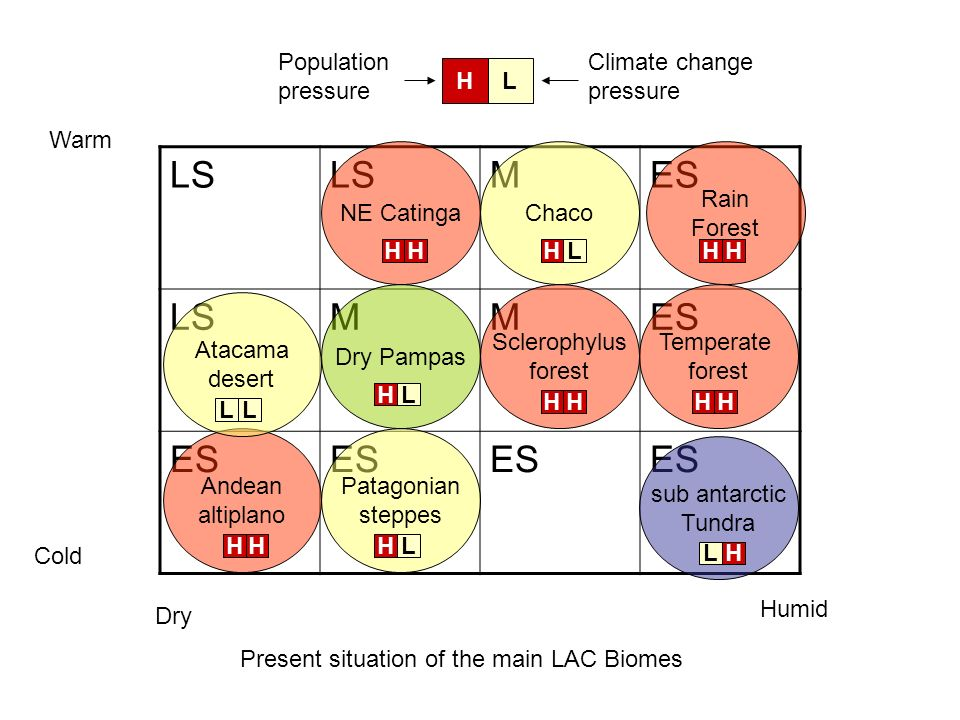 LS M ES Population pressure Climate change pressure H L Warm