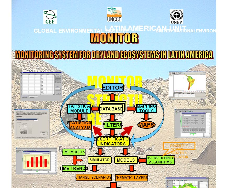 MONITOR MONITORING SYSTEM FOR DRYLAND ECOSYSTEMS IN LATIN AMERICA