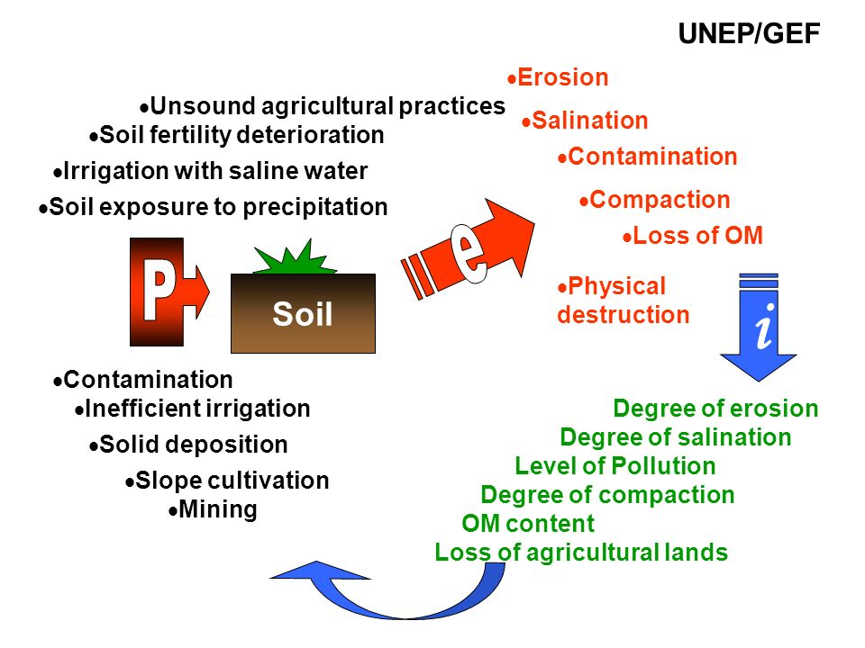 i e P Soil UNEP/GEF Erosion Unsound agricultural practices Salination
