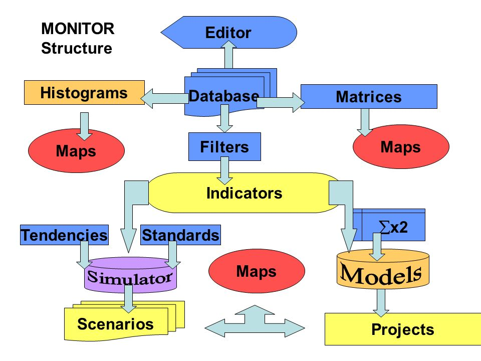 Models Simulator Database Filters Indicators Tendencies Standards