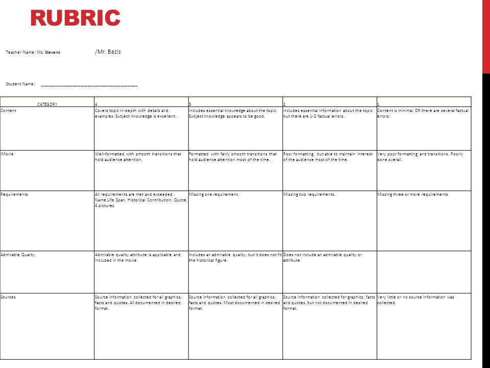 black history essay rubric Black history (powerpoint) rubric the following is a list of areas that your black history project will be graded on listed in.