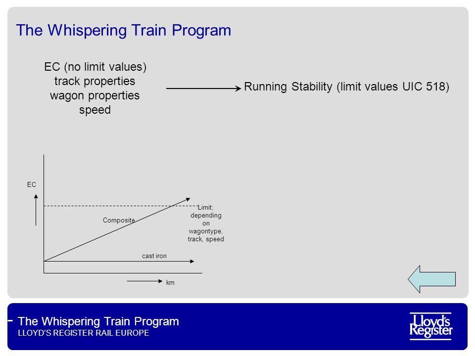 The Whispering Train Program