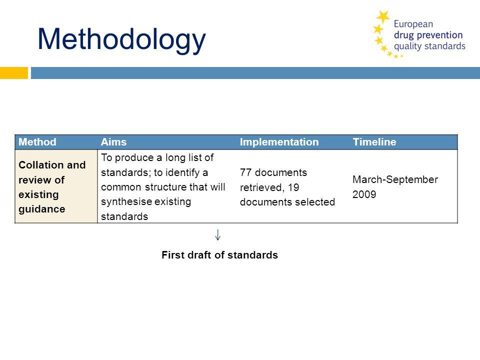 Methodology Method Aims Implementation Timeline