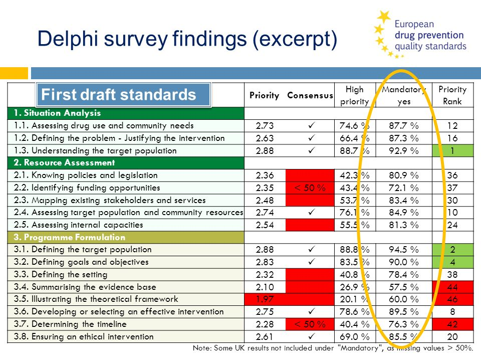 Delphi survey findings (excerpt)