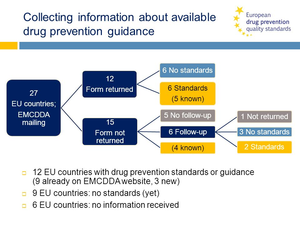 Collecting information about available drug prevention guidance