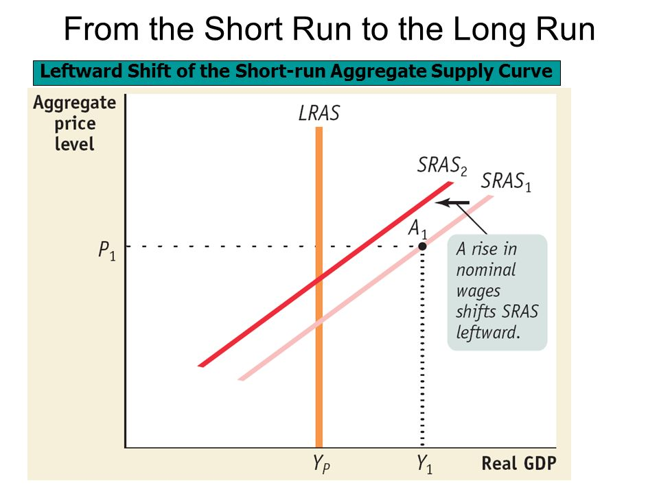 the short and long run aggregate supply curve In economics, we look at both long-run and short-run aggregate supply curves  the short run curve is upward-sloping and shows a relationship between quantity .