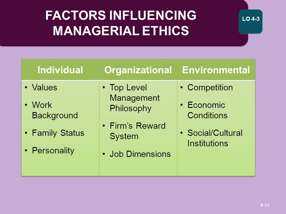 describe factors that influence business ethics The findings provided evidence that individual factors influence the  have low  centrality, so social networks alone do not explain ethical decision-making   thus, business relationships are transformed into a marketplace of.