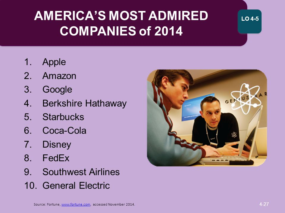 america s most admired companies 2004 and Do investors fairly value stocks of the most  of the ten most admired companies for 1983-2004  the stocks of the most admired companies.