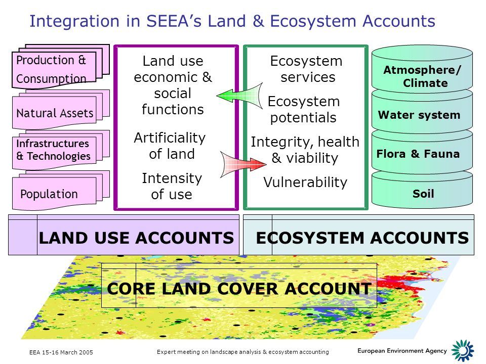 Integration in SEEA's Land & Ecosystem Accounts