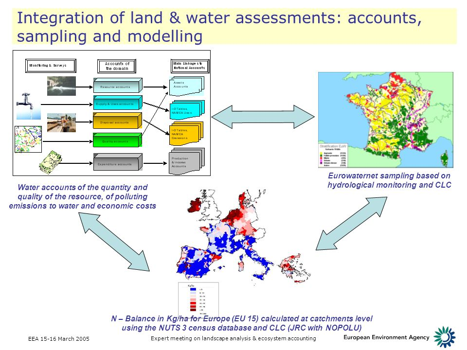 Eurowaternet sampling based on hydrological monitoring and CLC