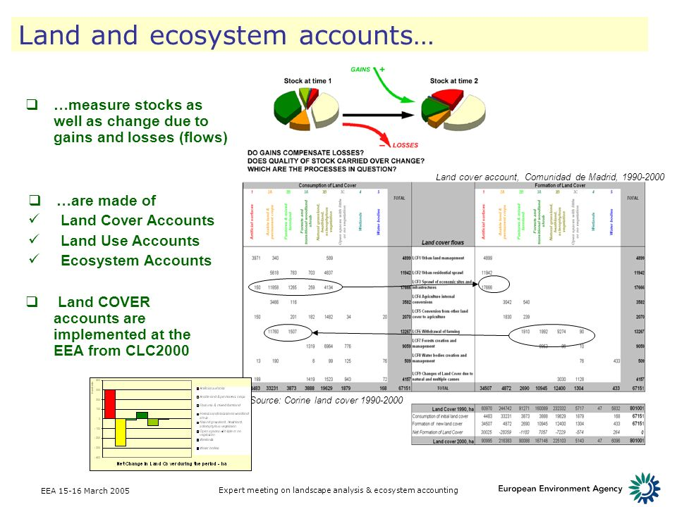 Land and ecosystem accounts…