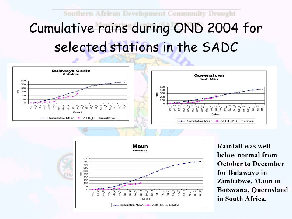 Cumulative rains during OND 2004 for selected stations in the SADC