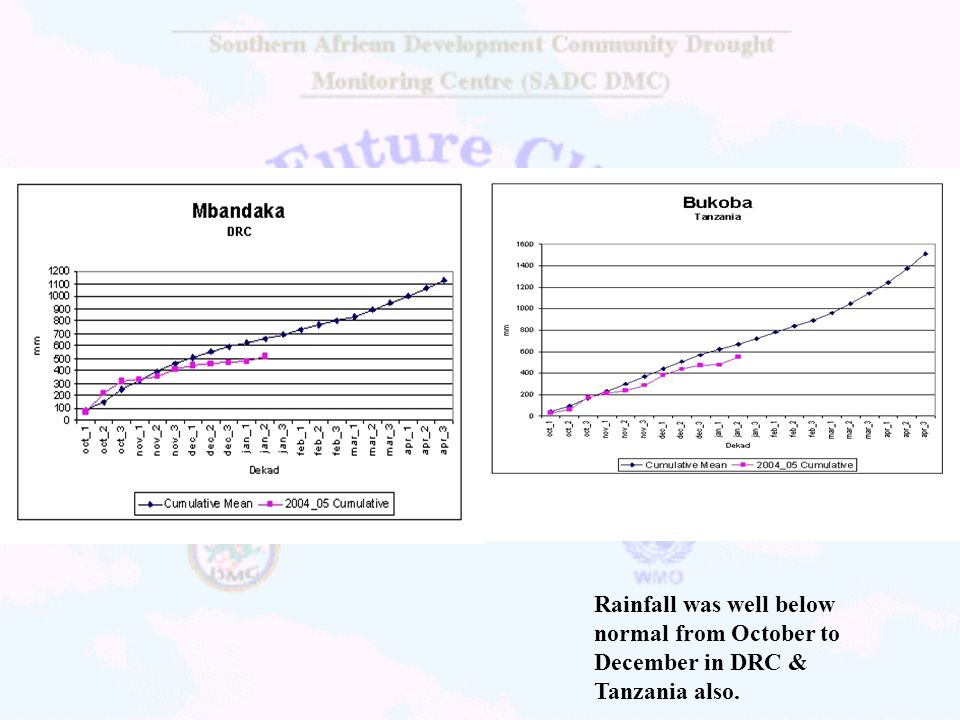 Rainfall was well below normal from October to December in DRC & Tanzania also.