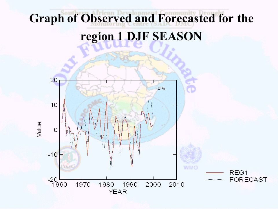 Graph of Observed and Forecasted for the region 1 DJF SEASON