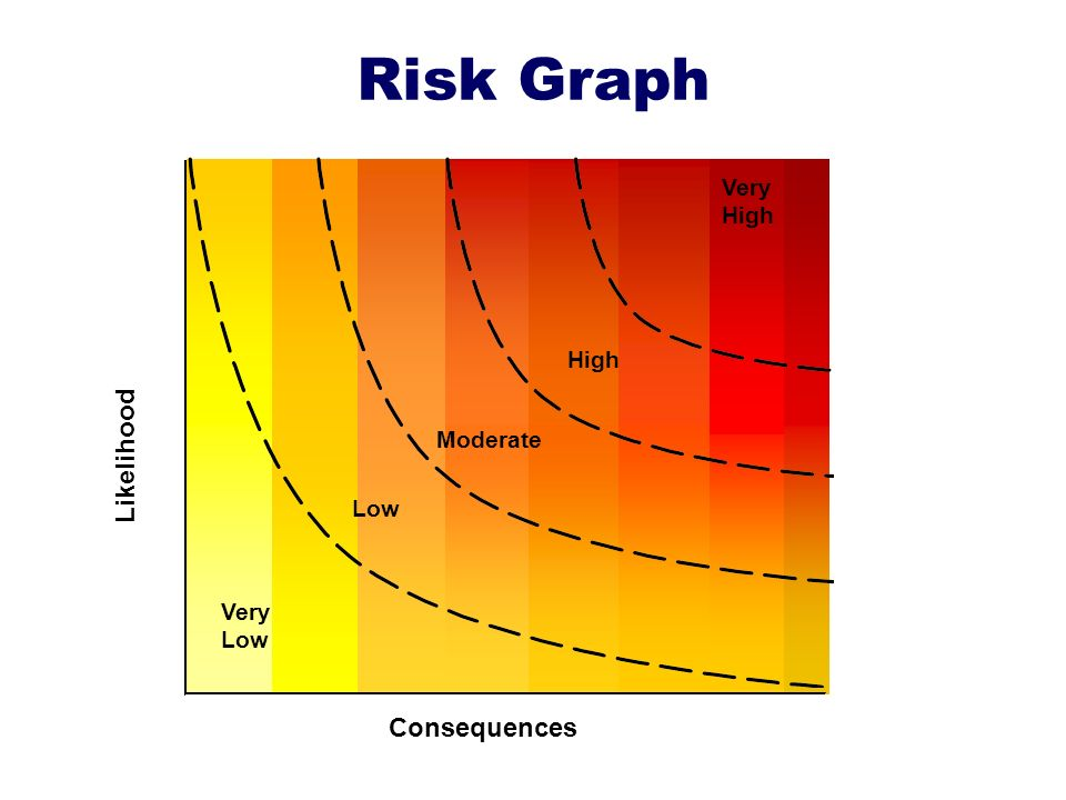 Risk Graph Likelihood Very High Consequences Low Moderate