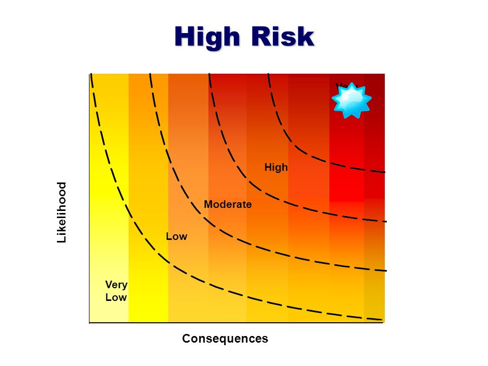 High Risk Likelihood Very High Consequences Low Moderate