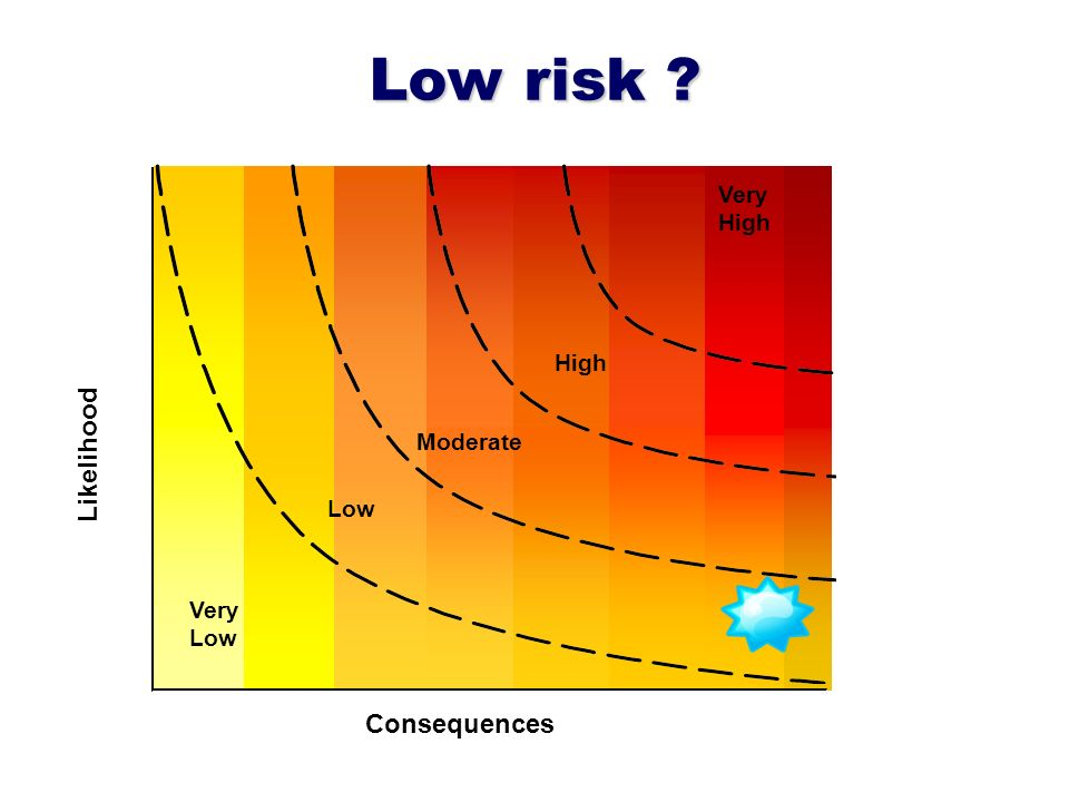 Low risk Likelihood Very High Consequences Low Moderate