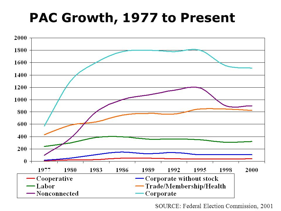 PAC Growth, 1977 to Present SOURCE: Federal Election Commission, 2001