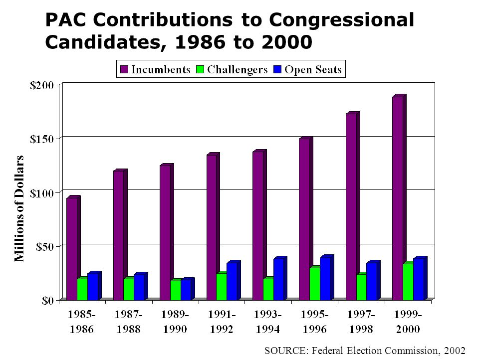 PAC Contributions to Congressional Candidates, 1986 to 2000