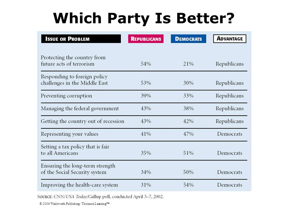 Which Party Is Better © 2004 Wadsworth Publishing / Thomson Learning™