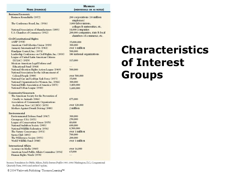 Characteristics of Interest Groups