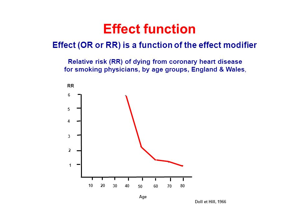 Effect function Effect (OR or RR) is a function of the effect modifier