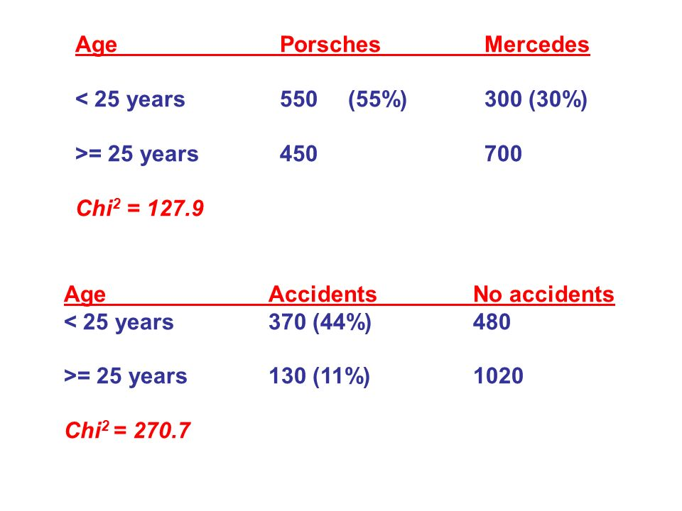 Age Porsches Mercedes < 25 years 550 (55%) 300 (30%) >= 25 years 450 700. Chi2 = 127.9. Age Accidents No accidents.
