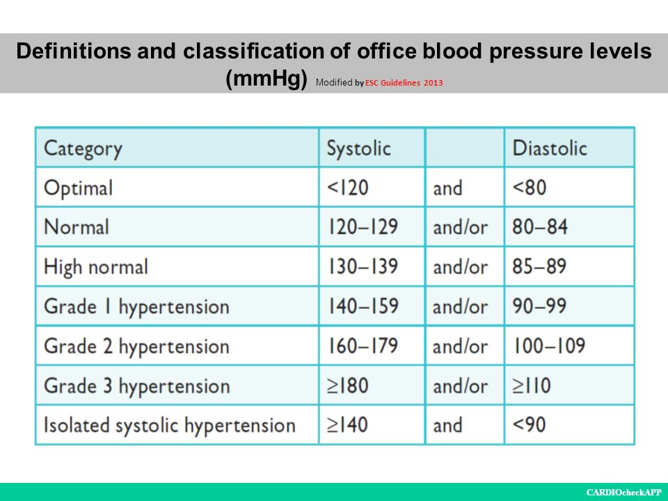 Definitions And Classification Of Office Blood Pressure Levels Mmhg