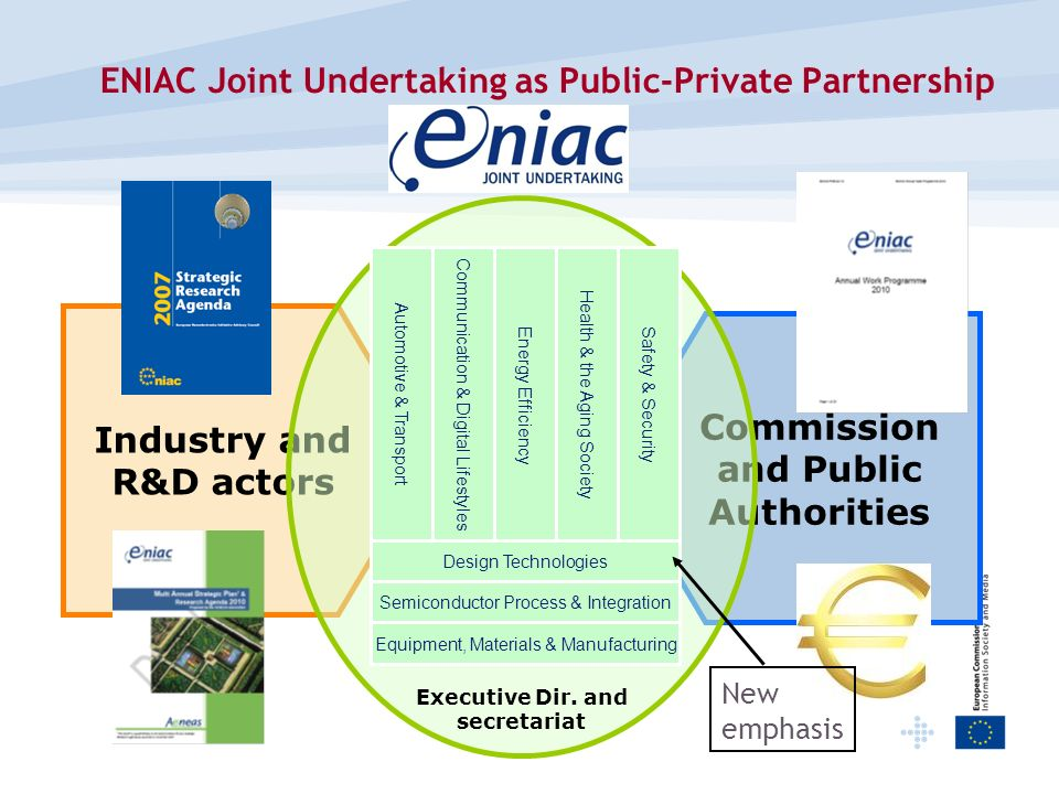 ENIAC Joint Undertaking as Public-Private Partnership
