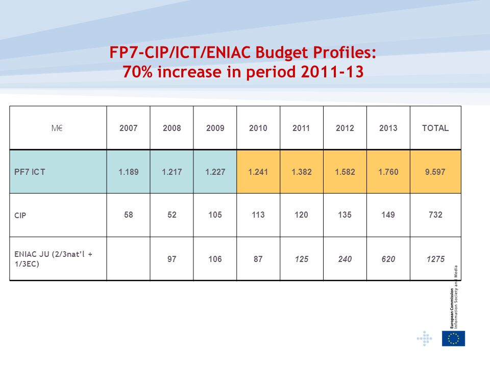 FP7-CIP/ICT/ENIAC Budget Profiles: 70% increase in period 2011-13