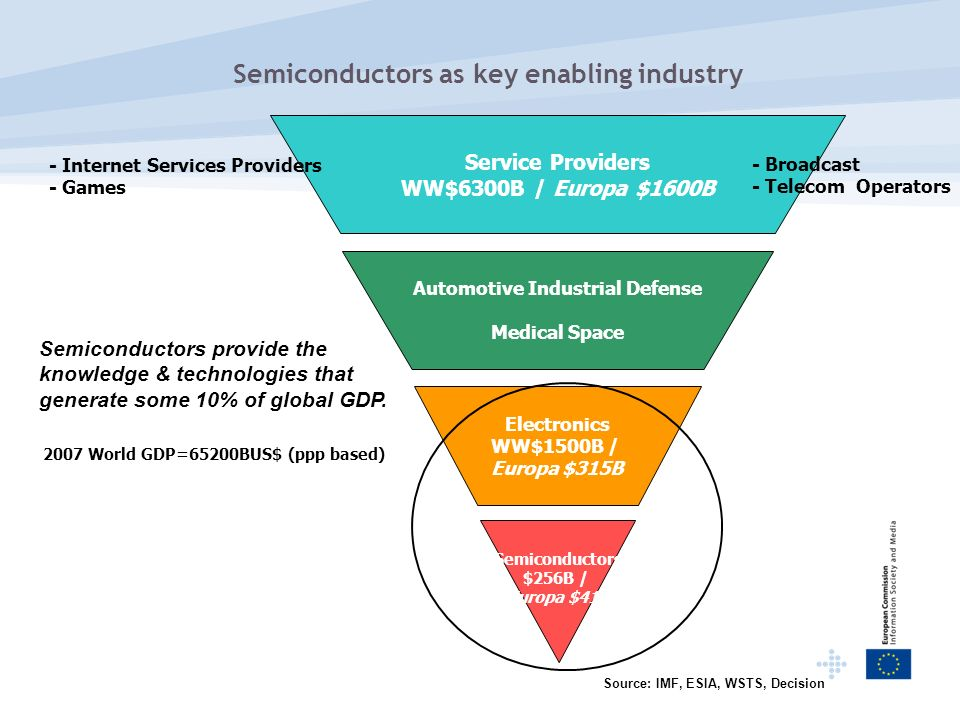 Semiconductors as key enabling industry