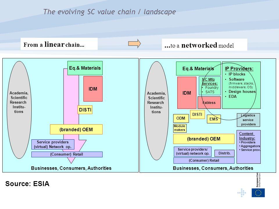 The evolving SC value chain / landscape