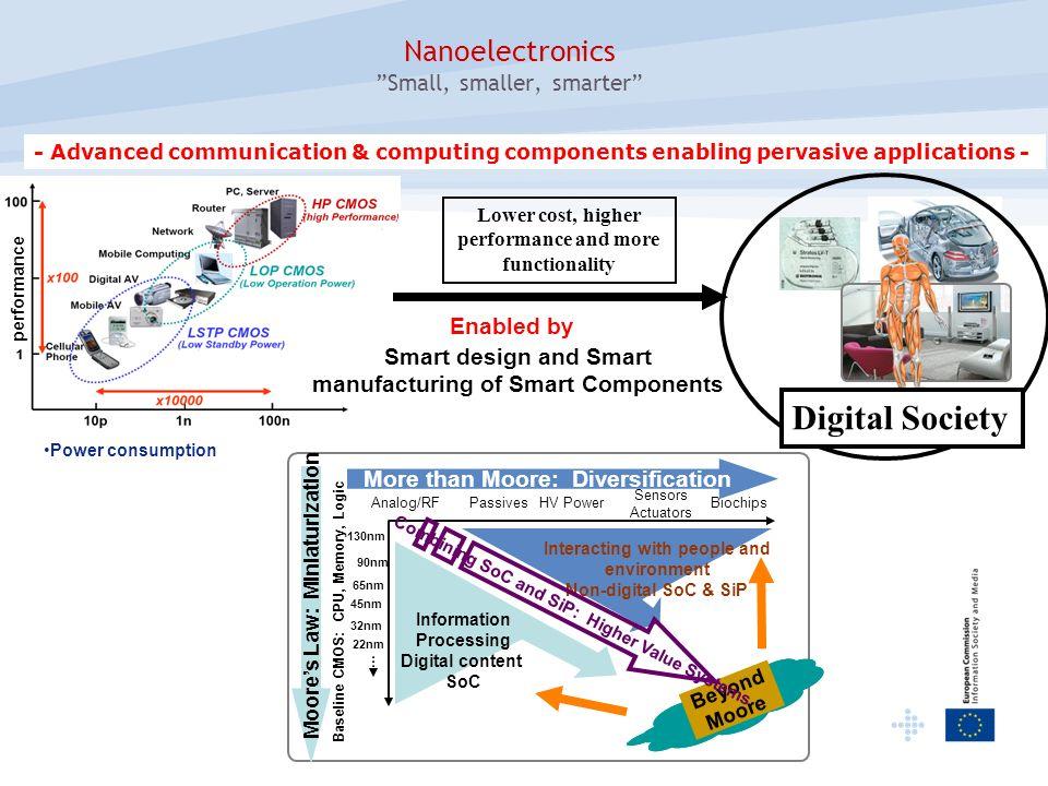 Nanoelectronics Small, smaller, smarter