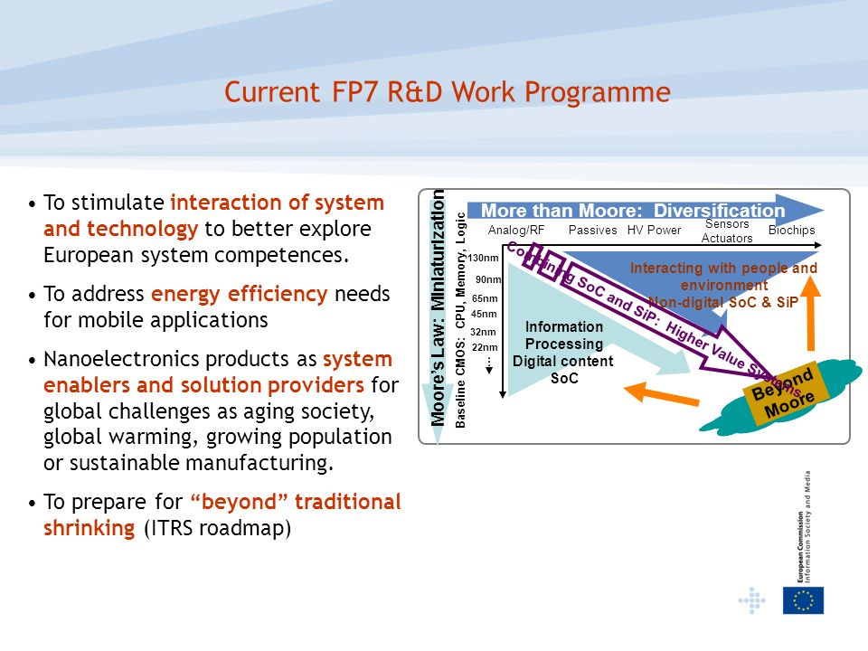 Current FP7 R&D Work Programme