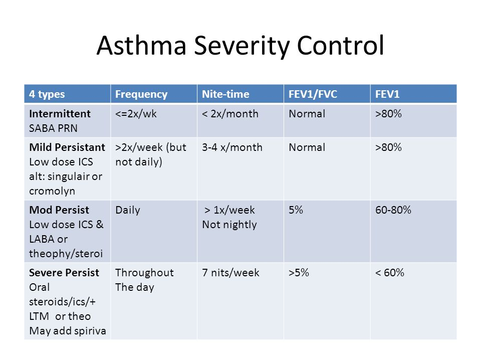 oral steroids for asthma in pregnancy