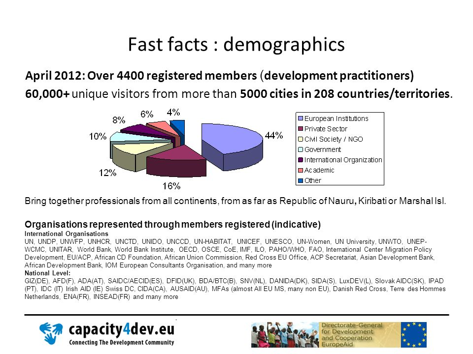Fast facts : demographics