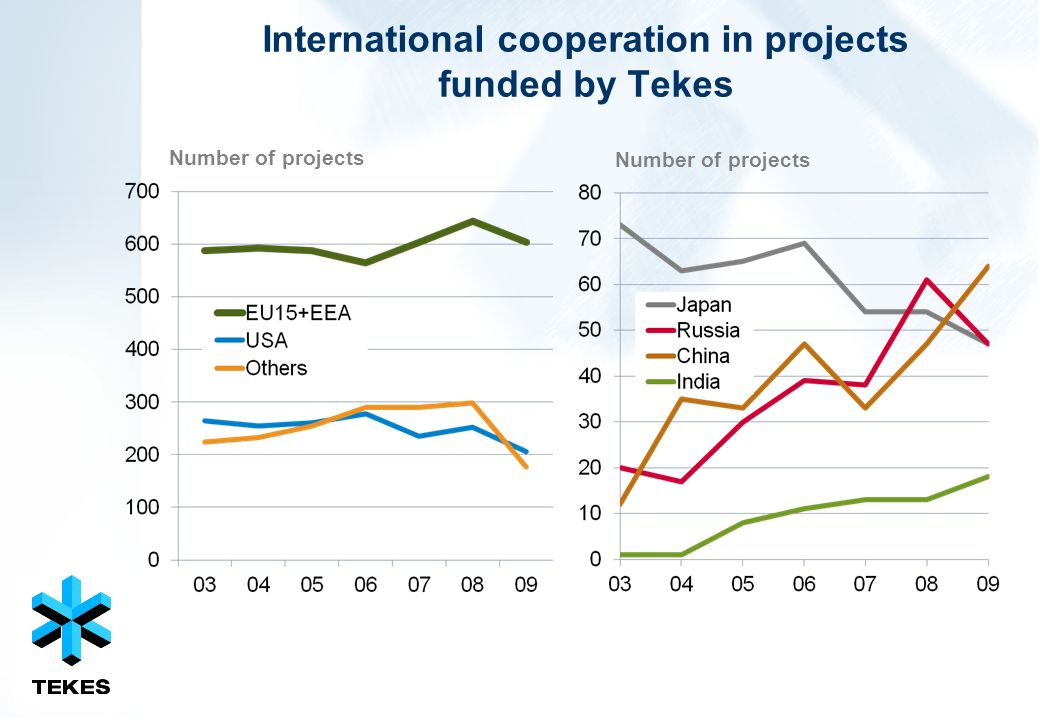 International cooperation in projects funded by Tekes