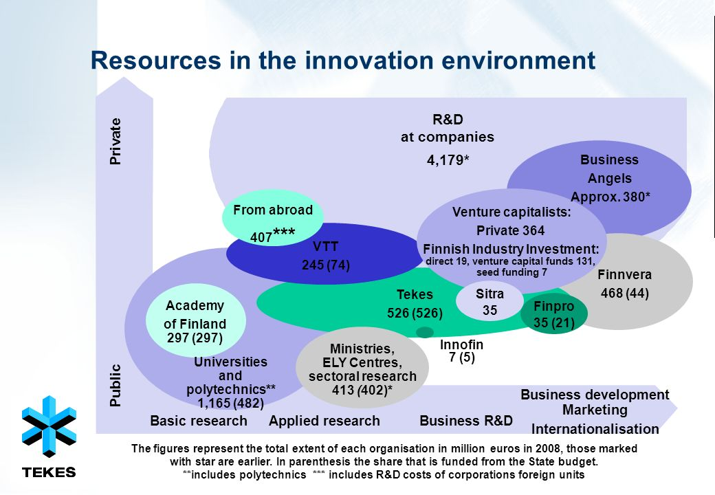 Resources in the innovation environment