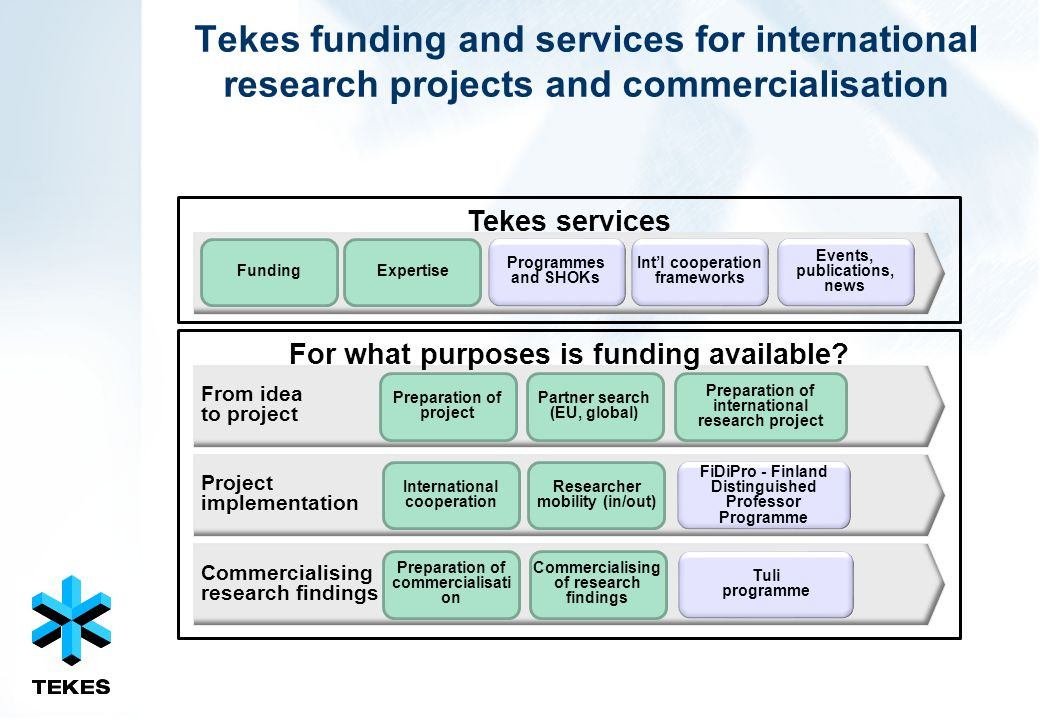 Tekes funding and services for international research projects and commercialisation