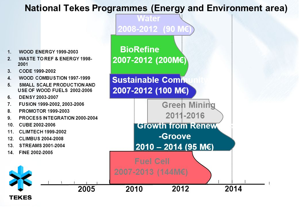 National Tekes Programmes (Energy and Environment area)