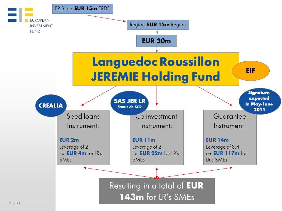 Languedoc Roussillon JEREMIE Holding Fund
