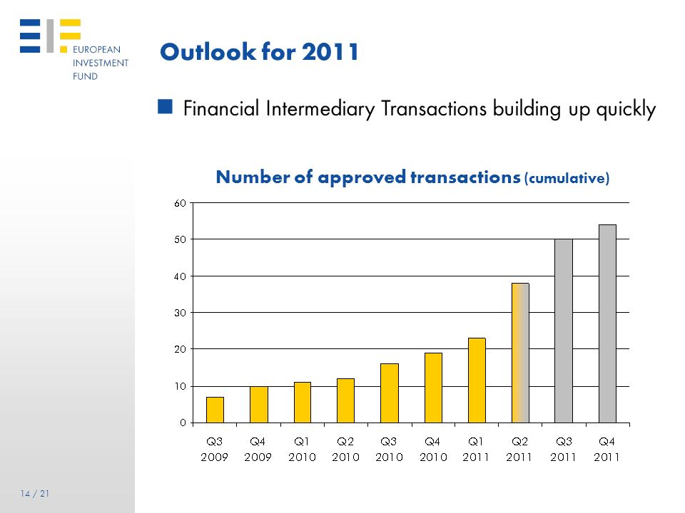 Outlook for 2011 Financial Intermediary Transactions building up quickly.