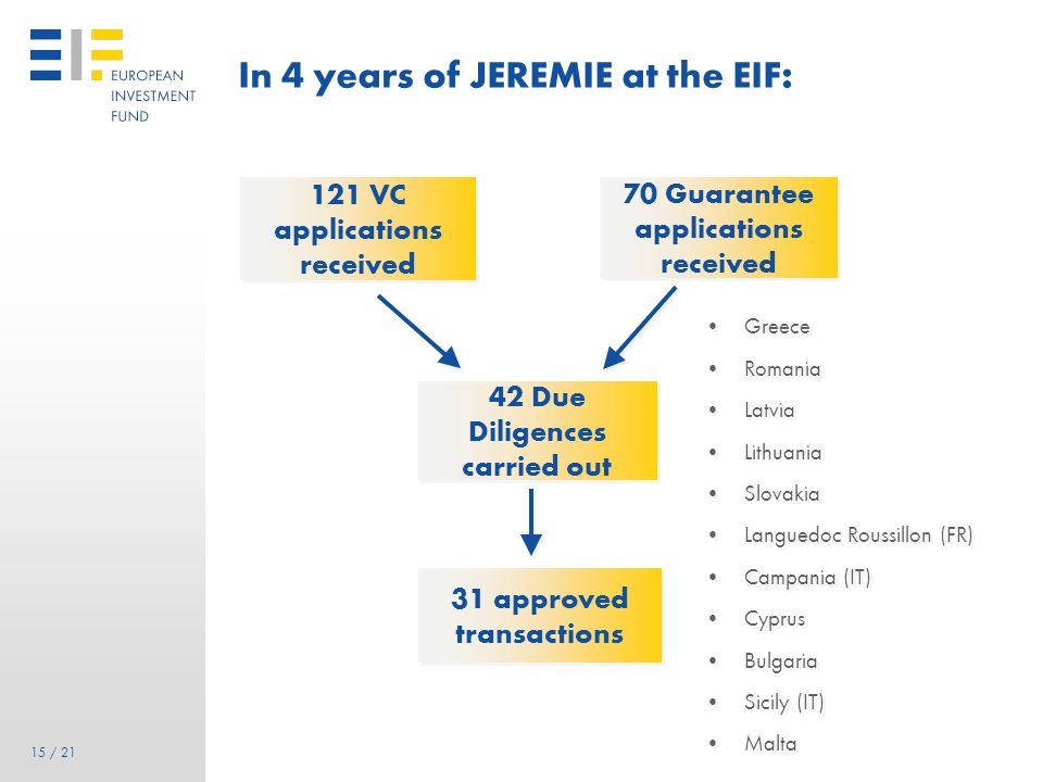 In 4 years of JEREMIE at the EIF: