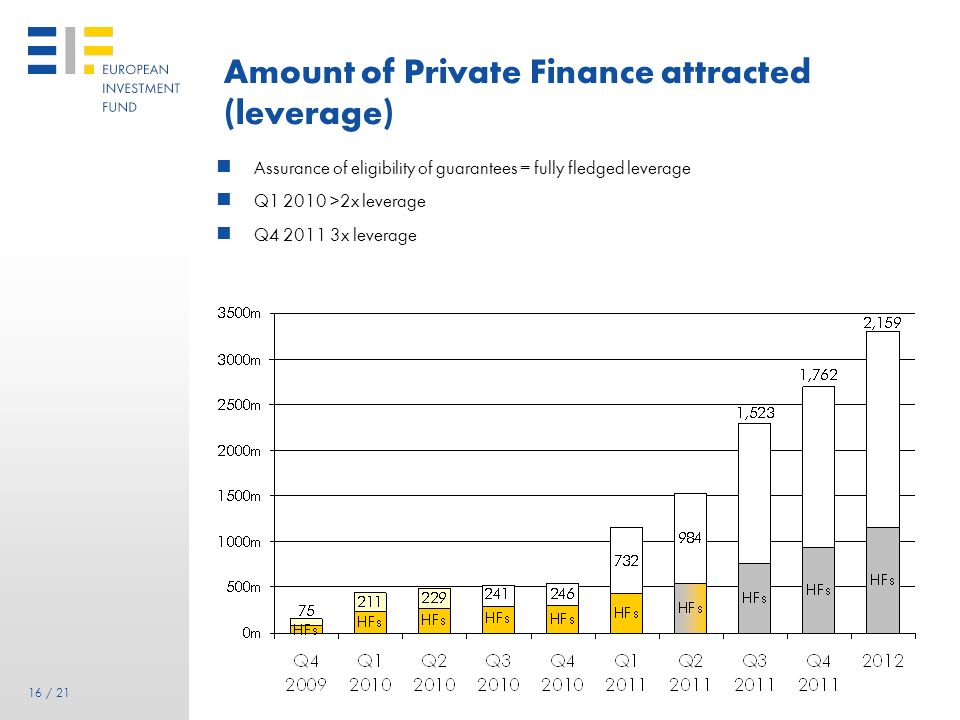 Amount of Private Finance attracted (leverage)