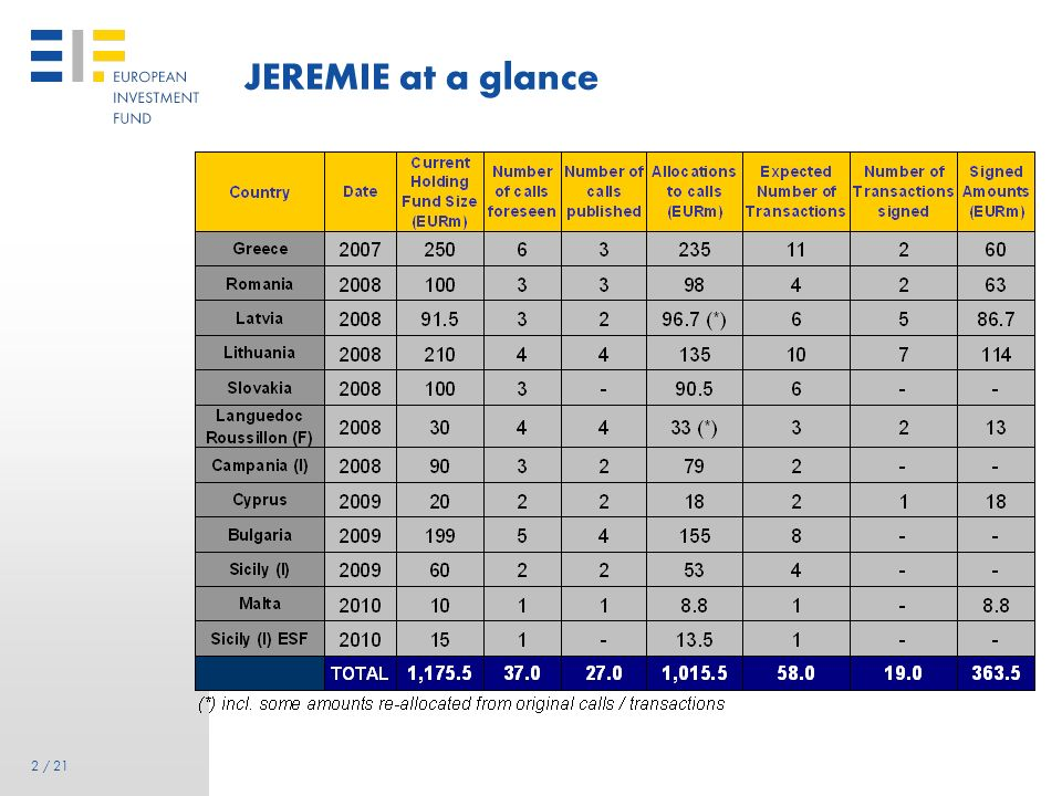 JEREMIE at a glance