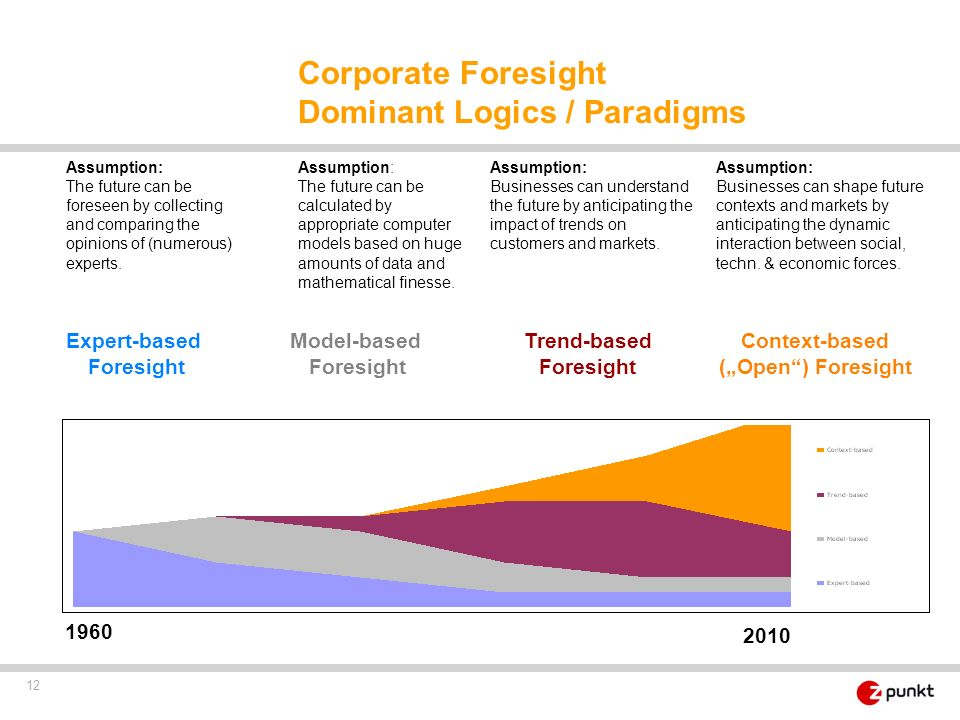 Corporate Foresight Dominant Logics / Paradigms